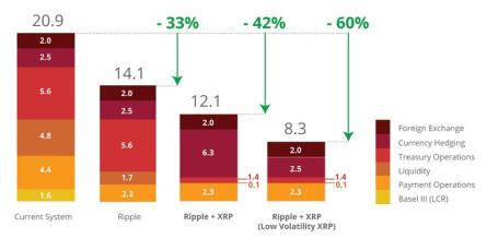 xrp costs savings