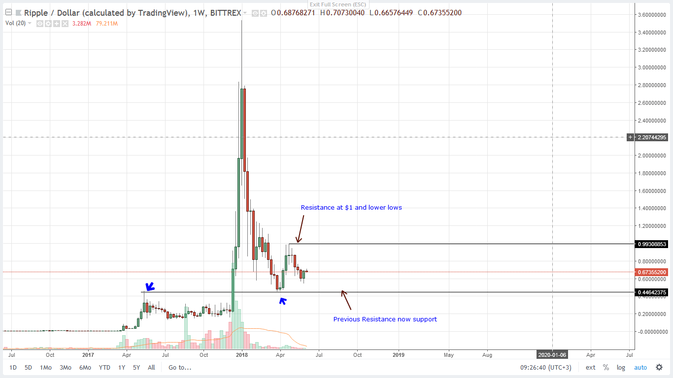 Ripple Weekly Chart 4 juin