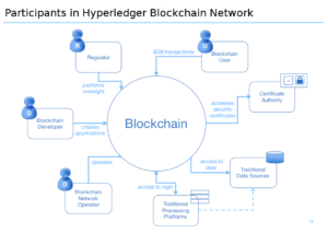 Hyperledger-consortium-blockchain