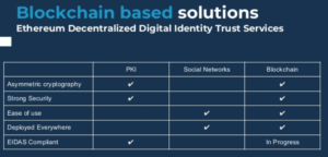 did-digitalized-identity-decentralized