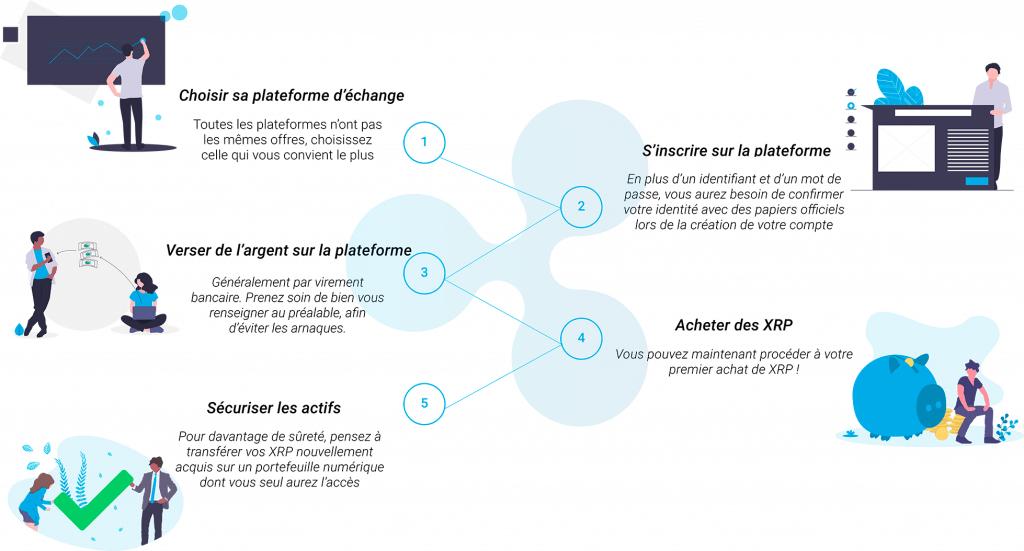 Comment acheter des ripple XRP - infographie française sur ripple-france.fr