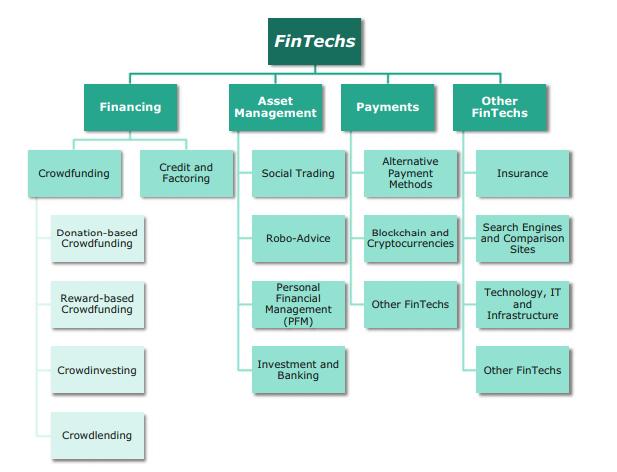FinTech_Segments